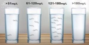 Image water hardness spectrum