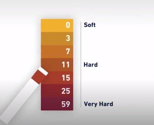 Hard-water-test-strip
